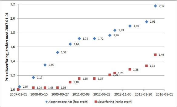 Nätpriser 20070101-20160101 för kund med 16A säkring i område söder hos Vattenfall Eldistribution AB.