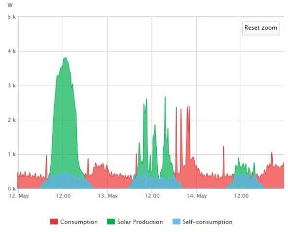 Sålt överskott av solel (grön färg), egenanvänd solel (blå färg) och köpt el (röd färg) till huset. El som används i garaget och förrådet ingår inte i denna mätning, men den bedöms som försumbar under dessa dagar. Diagrammet från Solar Edge Monitoring Portal