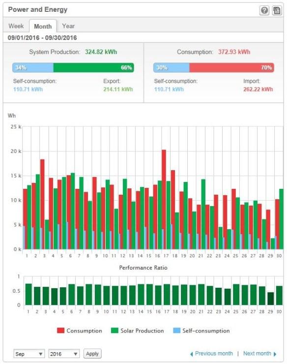 Solelproduktion (gröna staplar), elanvändning (röda) och egenanvändning av solelen (blåa) under september 2016. I elanvändningen och egenanvändningen ingår inte elen till garaget och förrådet i separat byggnad, som var 9 kWh under september. Därför är värdena för egenanvändning aningens annorlunda jämfört de värden som redovisats i texten. Diagrammet är från Solar Edge monitoring portal.