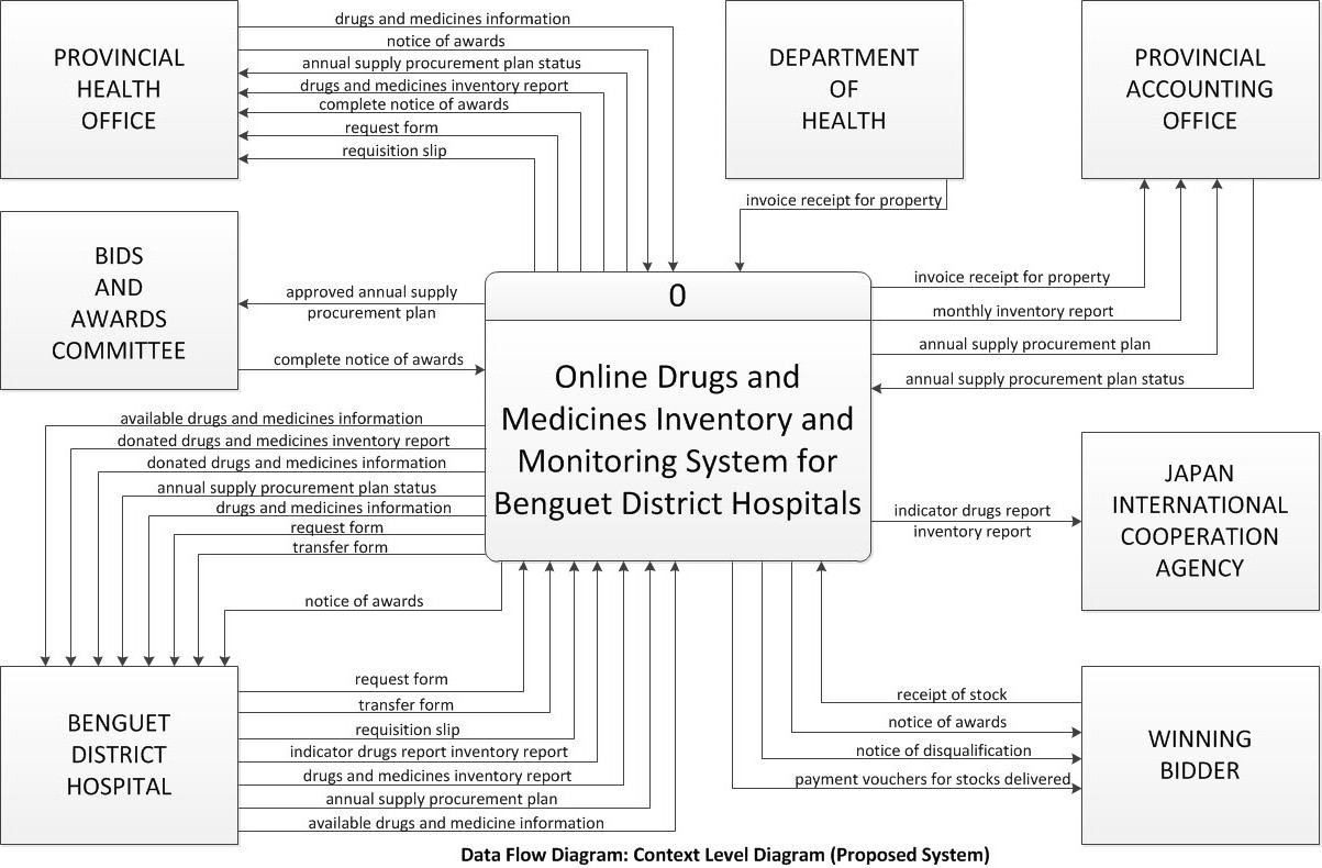 what is data flow diagram in system analysis and design 98 s10 stereo wiring online inventory of drugs medicines for benguet