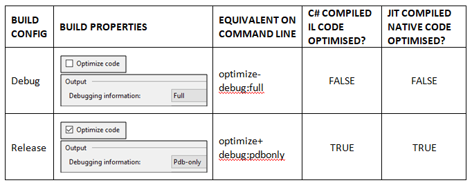 Visual Studio release and debug configurations