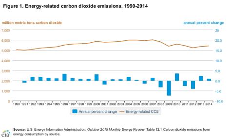 USEIA chart CO2 2014 - 2015-11-23
