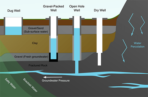 Shallow Well Pump Diagram Well Amp Tube Well Water Cold In Summer And Warm In Winter
