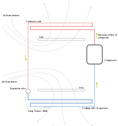 mechanism and principle of air conditioning easy diagrammatic explanation benign blog [ 1062 x 1212 Pixel ]