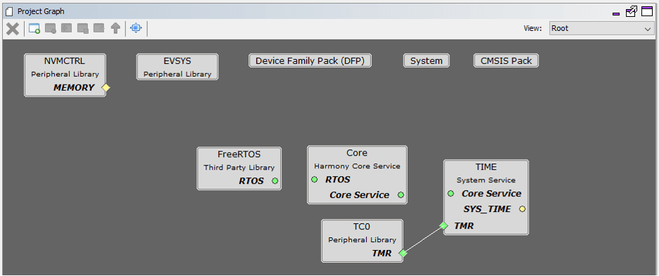 Simplified Software Development using MCU Configurators