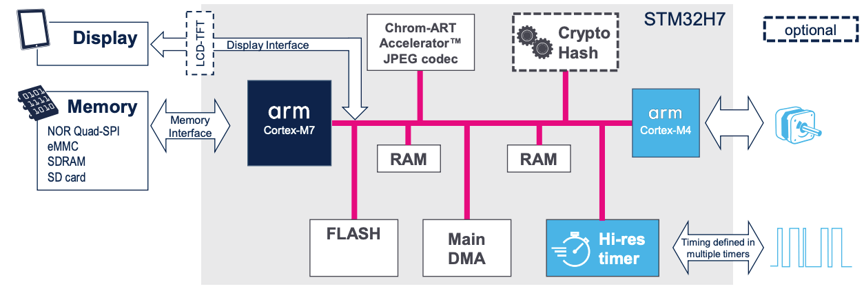 3 Use Cases for Multicore Microcontrollers