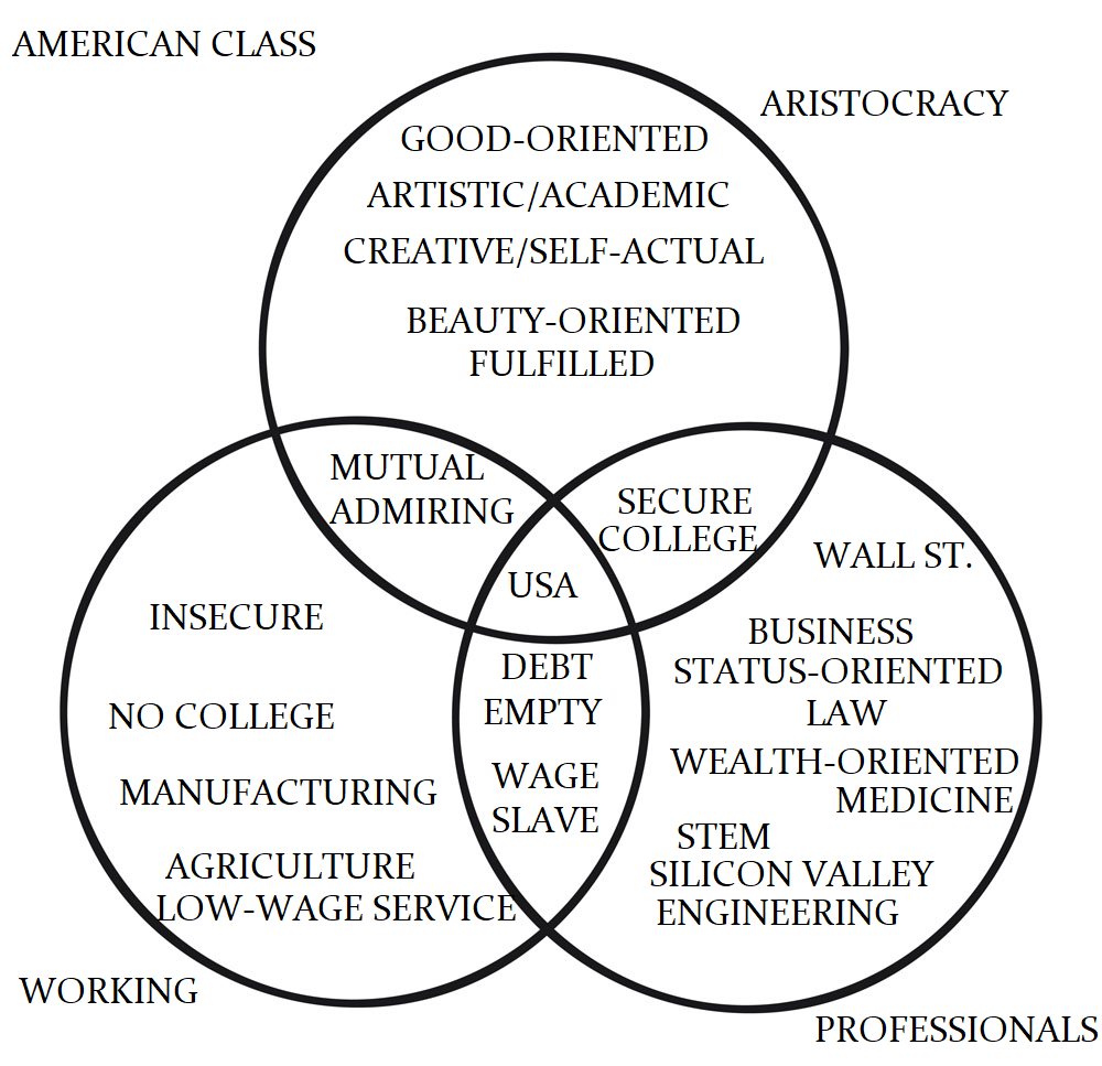An American Class Divide: The Aristocrats v. The