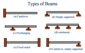 Beam sizes