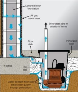 Sump Pump Explained