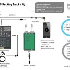 Pa Setup Diagram Toyota Land Cruiser Stereo Wiring The 200 Backing Tracks Rig Ben Loshin