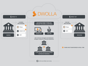 How Dwolla Works