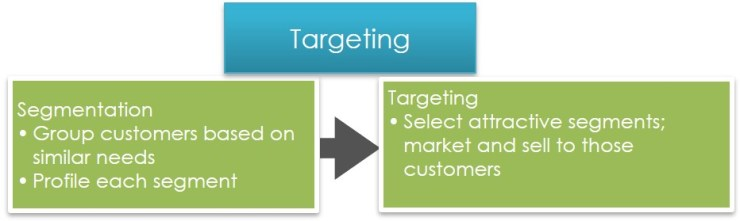 Targeting services
