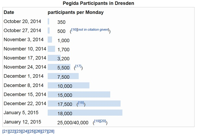 A graph of the rapid growth in size of PEGIDA demonstrations  CREDIT: Wikipedia