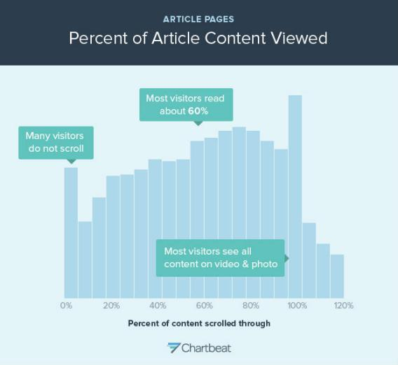 The percent of article content viewed on internet articles CREDIT: Slate/Chartbeat