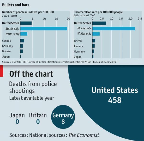 bullets and bars graph