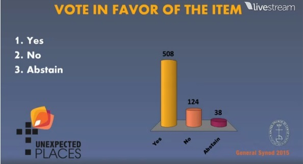 ucc vote bds
