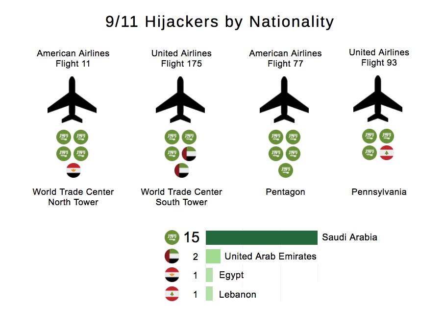 911 hijackers nationality