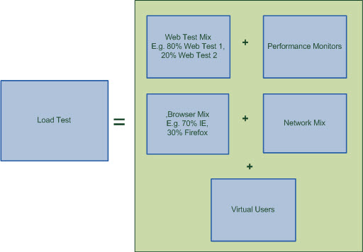 Figure1 - Components of Load Test