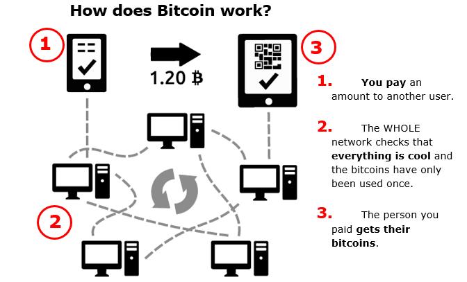Explaining how Bitcoin works