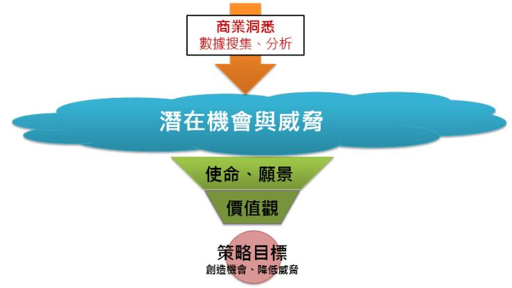 商業分析之路(四)設定明確的策略目標 – Benson的跨域商業人生