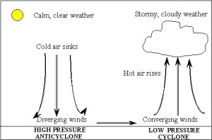 High pressure diagram – beansteengeogblog