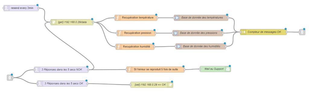 Node-RED peut devenir très vite un tas de nœuds assez complexe !