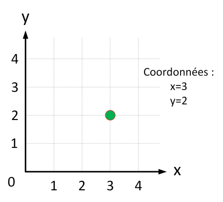 Coordonnees Cartesiennes
