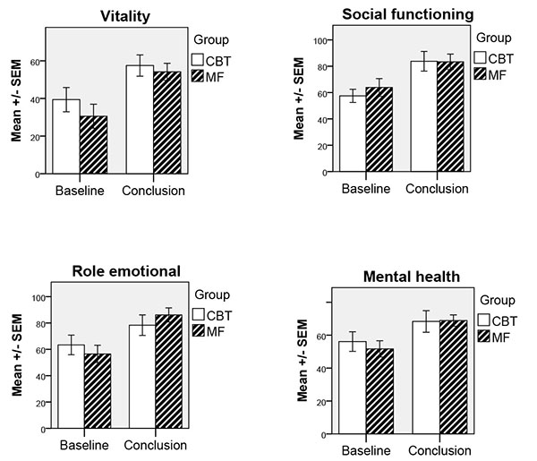 Cognitive Behavioural Therapy and Mindfulness for Health