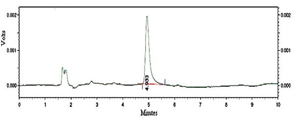 High Performance Liquid Chromatography (HPLC) Stability