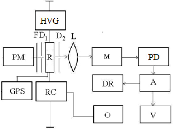 Optical Emission and Parameters of Dielectric Barrier