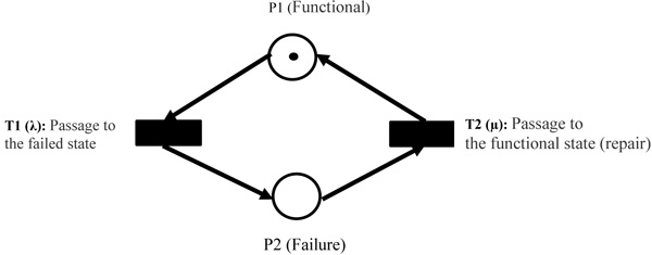Modelling and Reliability Analysis of Multi-source