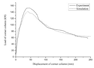 Parametric Analysis on Collapse-resistance Performance of