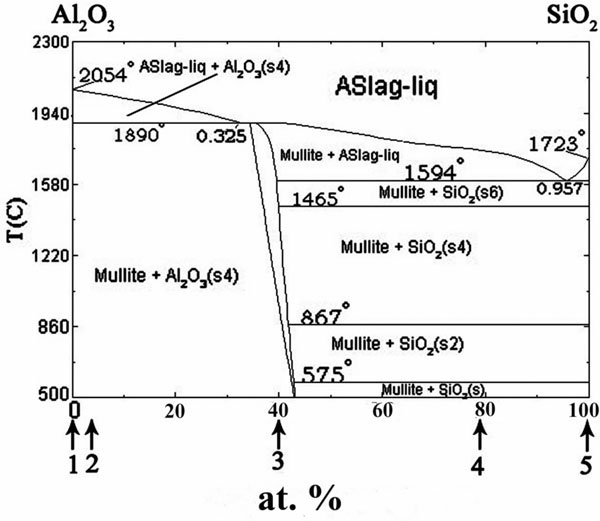sio2 phase diagram ammeter wiring wetting and interface microstructure in the system of al2o3 1 binary solid substrate compositions sapphire 2 ceramic vk 94 3 mullite 4 hard porcelain