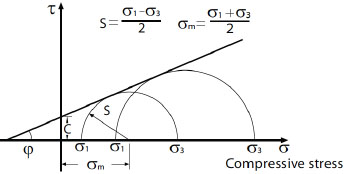 Slope Stability Analysis Under Combined Failure Criteria