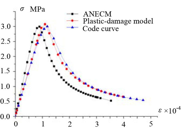 Anisotropic Nonlinear Elastic Model of Concrete and