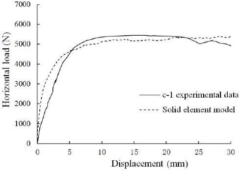 Finite Element Modeling and Mechanical Behavior of Masonry
