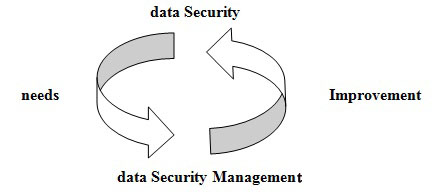 Reasons in Support of Data Security and Data Security