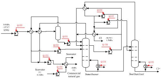 Study and Economic Evaluation on the Process of Calorific