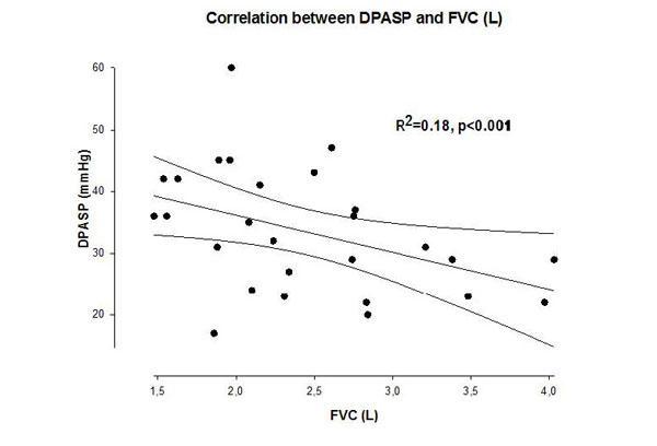 Pulmonary Arterial Pressure Response During Exercise in
