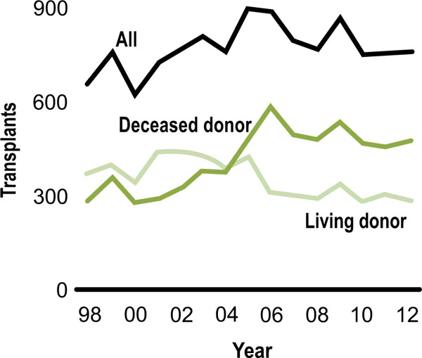Advances in Pediatric Renal Transplantation