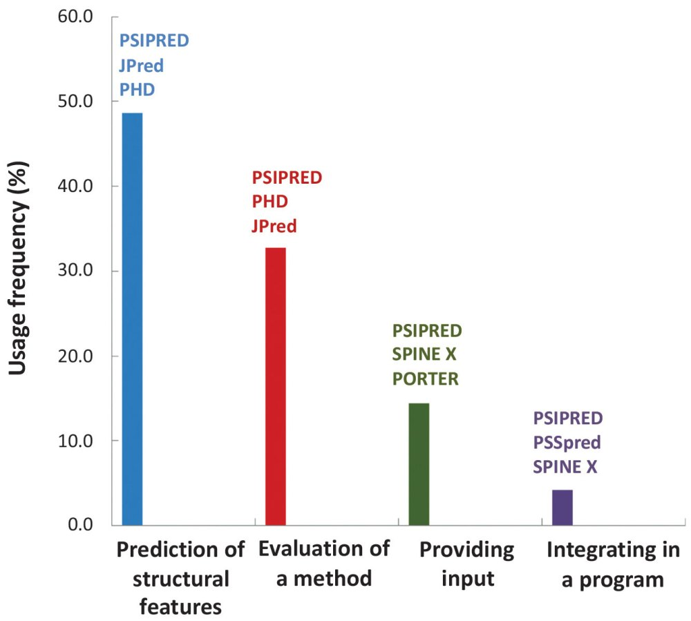 medium resolution of a systematic review on popularity application and characteristics of protein secondary structure prediction tools