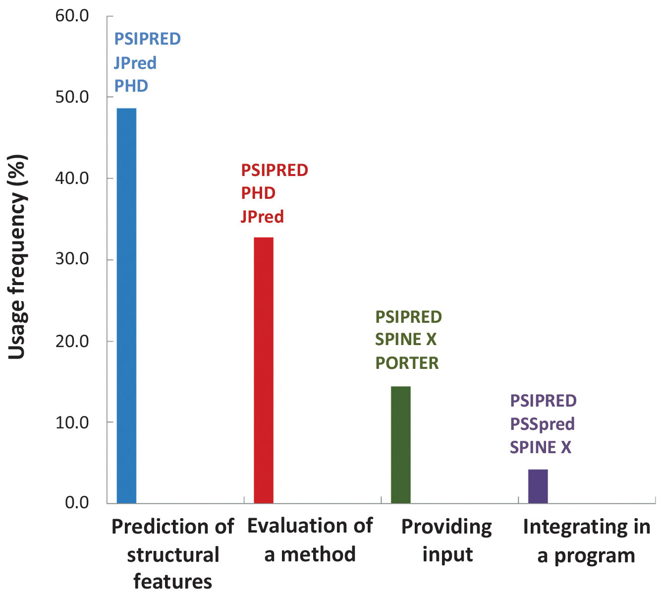 hight resolution of a systematic review on popularity application and characteristics of protein secondary structure prediction tools