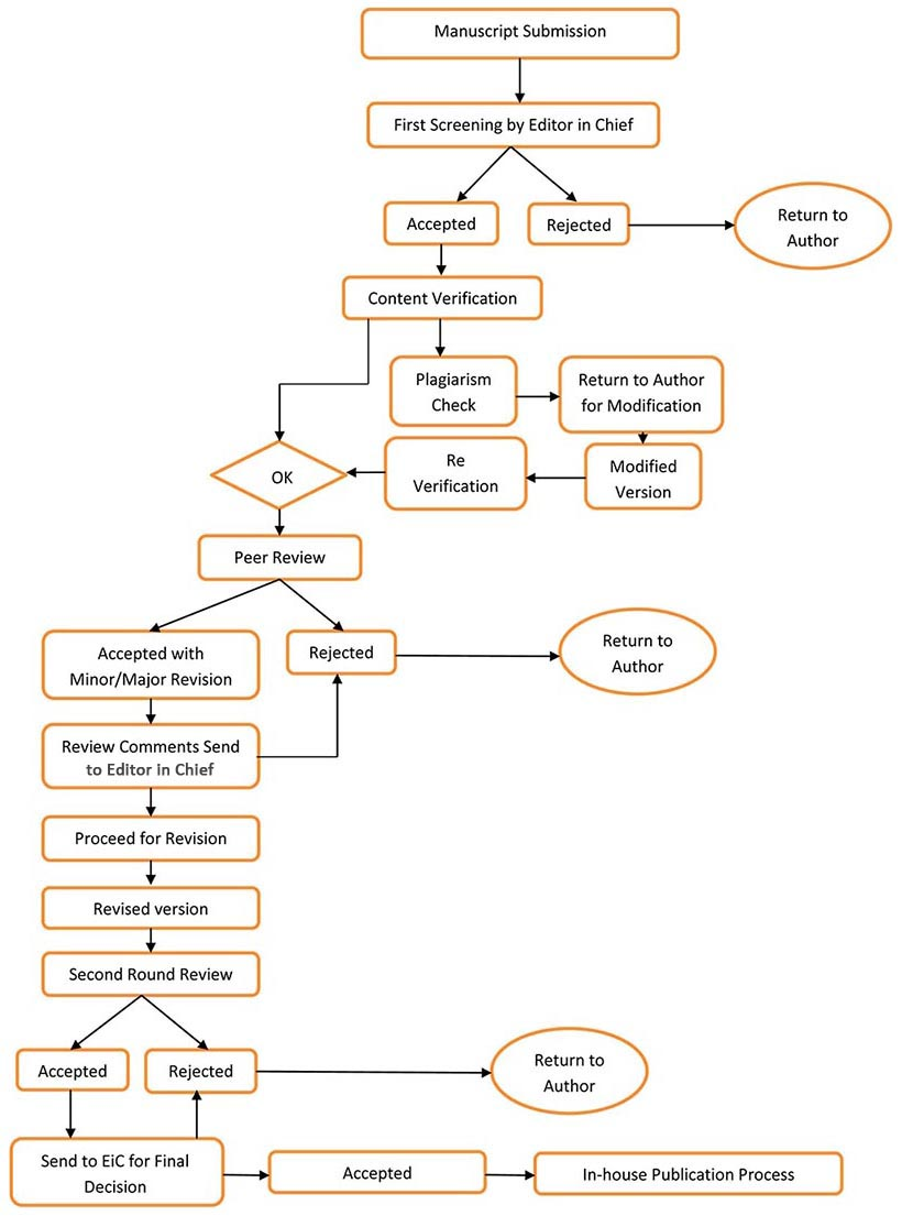 hight resolution of publication cycle process flowchart bentham science publishers rh benthamscience com