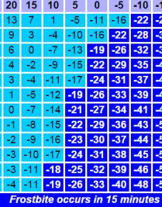 The wind chill calculator also sdpb rh