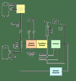block diagram ga chromatography [ 902 x 967 Pixel ]