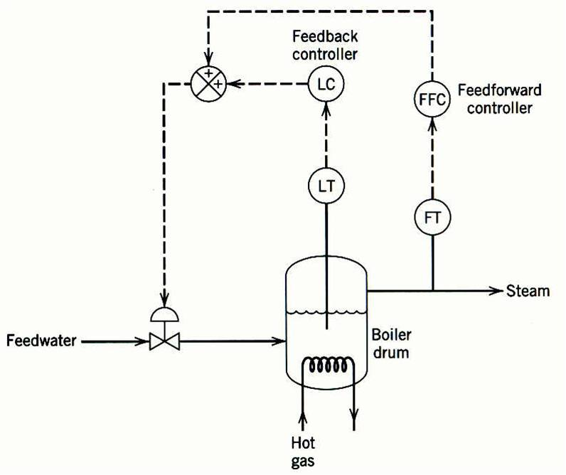 Difference Between Cascade And Feedforward Control Wiring