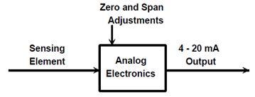 Conventional Transmitter Block Diagram