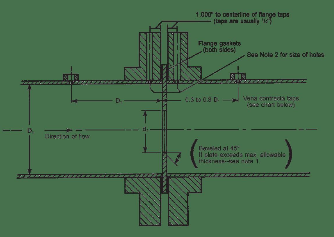 hight resolution of orifice plate installation