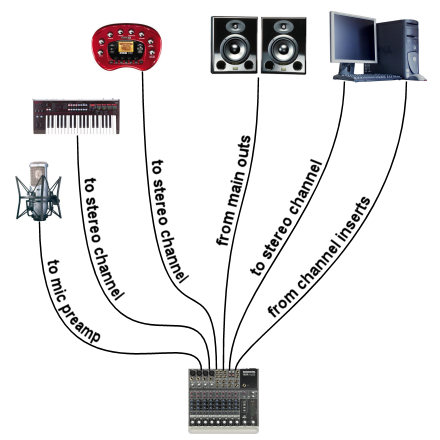 channel insert home studio routing diagram