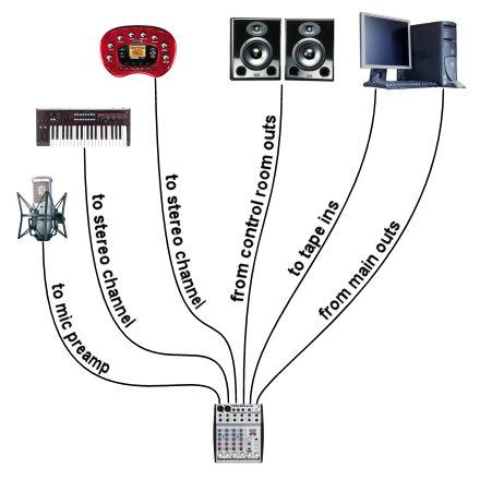 tape input home studio routing diagram